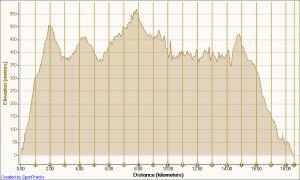 Barron Gorge Trail Run elevation